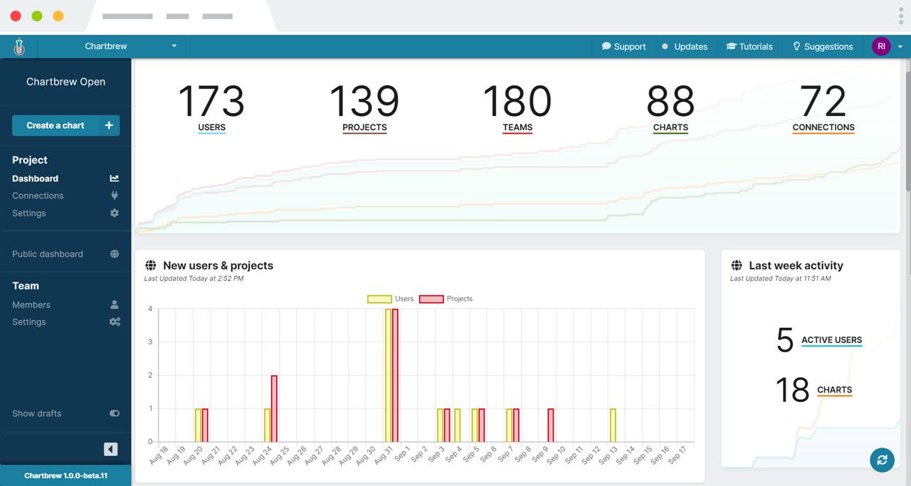 Chartbrew dashboard KPI